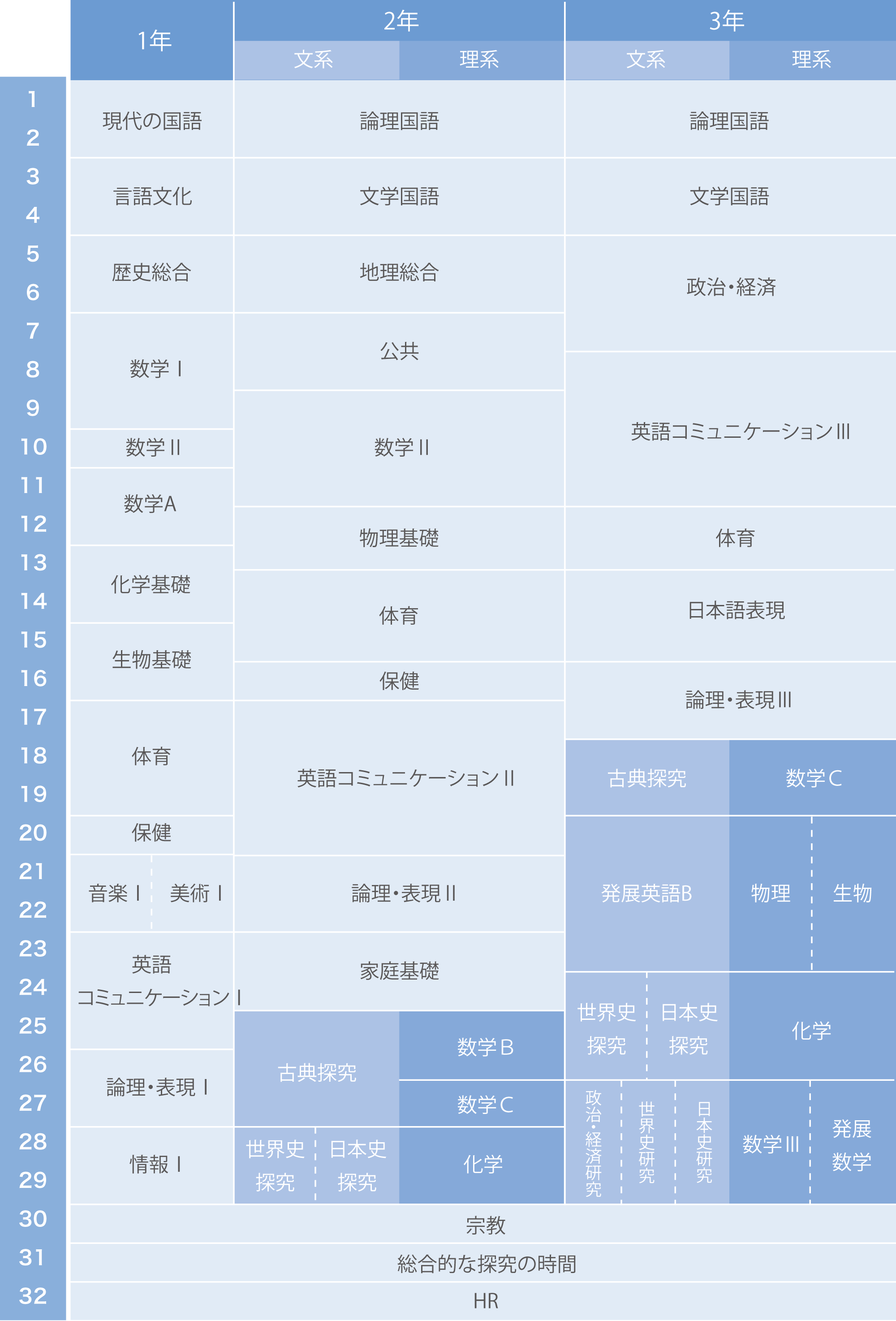 総合進学コース:カリキュラム